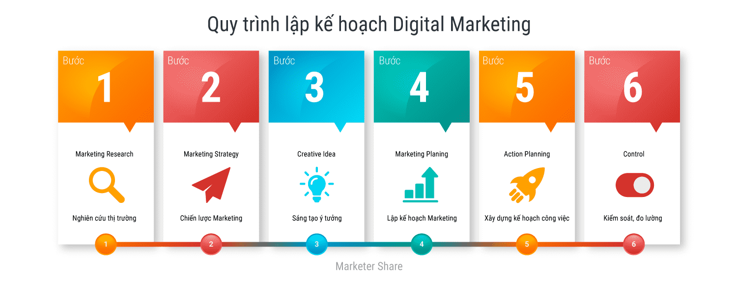 ke-hoach-marketing